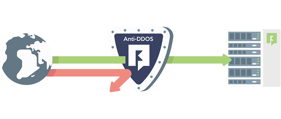 Cloudzone Anti-DDoS Service