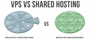 vps với share hosting